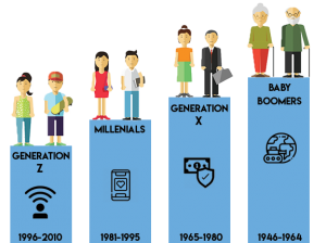 The Icon of Each Generation: A generation is defined by the ages of its members.