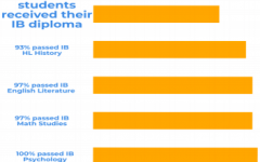 IB Score infographic