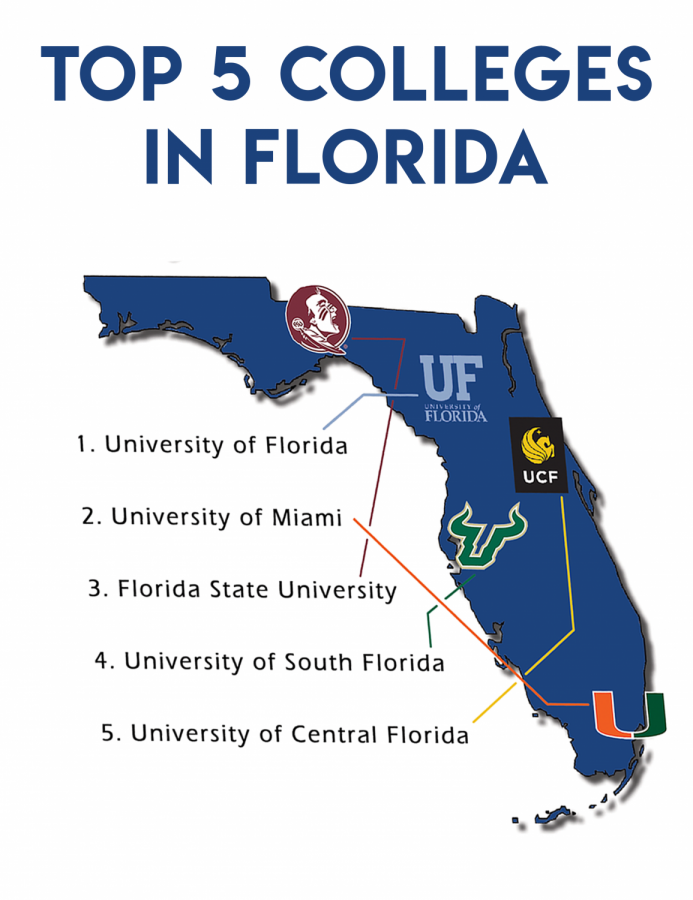 According to US News, these are the top five colleges in Florida.