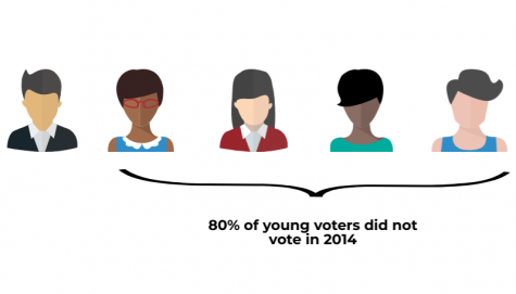 According to The Atlantic, only 20% of the younger voter population voted in 2014.