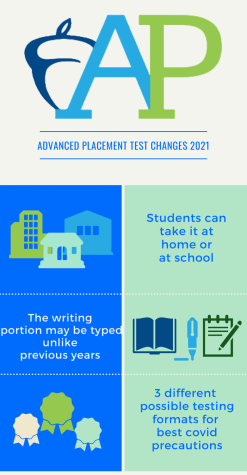 An infographic displays the new test changes occurring this year.